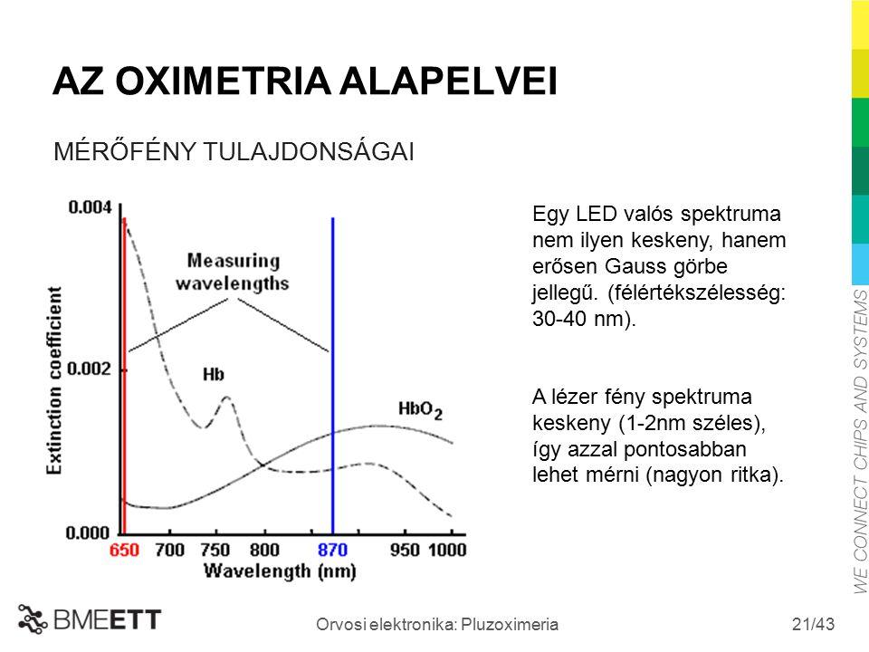 /43 Orvosi elektronika: Pluzoximeria 21 AZ OXIMETRIA ALAPELVEI Egy LED valós spektruma nem ilyen keskeny, hanem erősen Gauss görbe jellegű. (félértéks