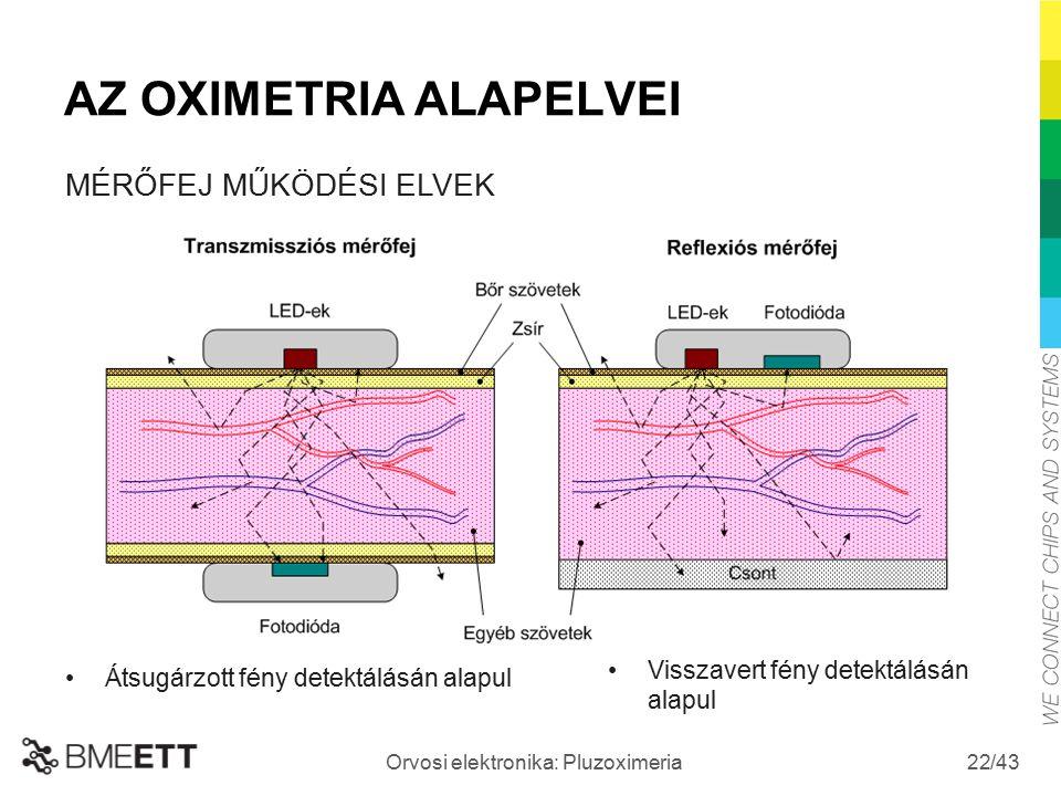 /43 Orvosi elektronika: Pluzoximeria 22 AZ OXIMETRIA ALAPELVEI Visszavert fény detektálásán alapul Átsugárzott fény detektálásán alapul MÉRŐFEJ MŰKÖDÉ