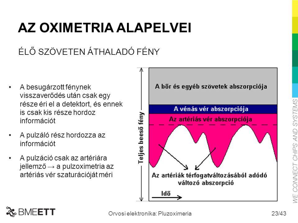 /43 Orvosi elektronika: Pluzoximeria 23 AZ OXIMETRIA ALAPELVEI A besugárzott fénynek visszaverődés után csak egy része éri el a detektort, és ennek is