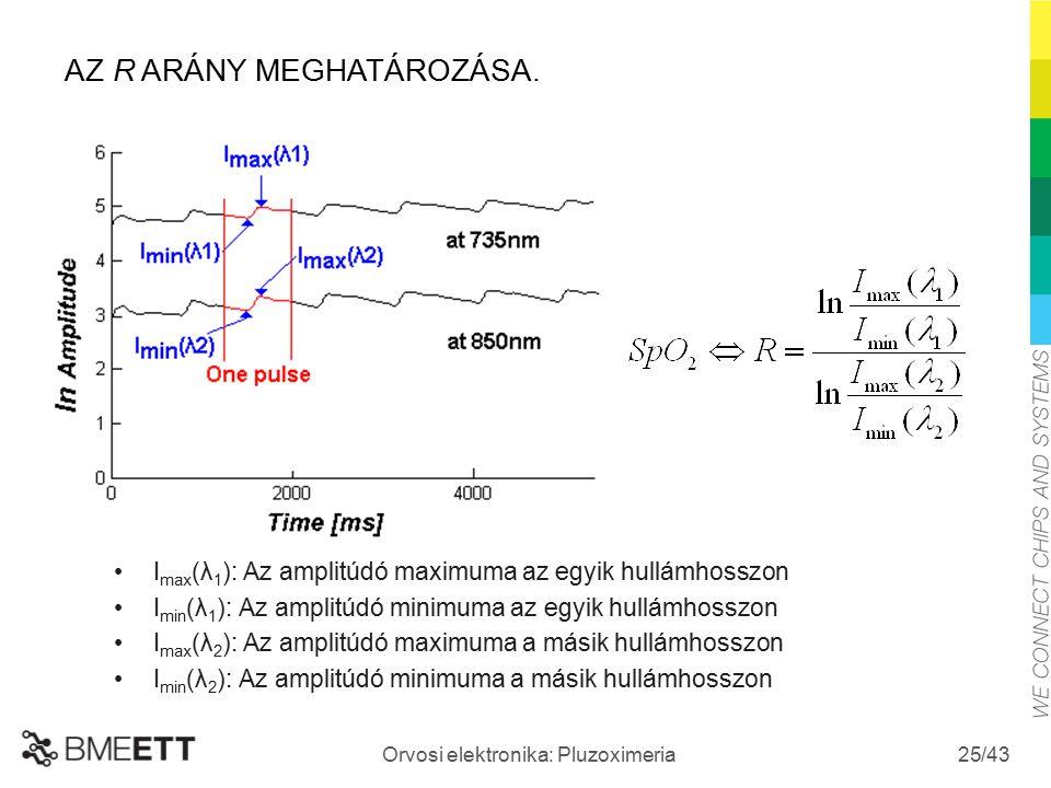 /43 Orvosi elektronika: Pluzoximeria 25 I max (λ 1 ): Az amplitúdó maximuma az egyik hullámhosszon I min (λ 1 ): Az amplitúdó minimuma az egyik hullám