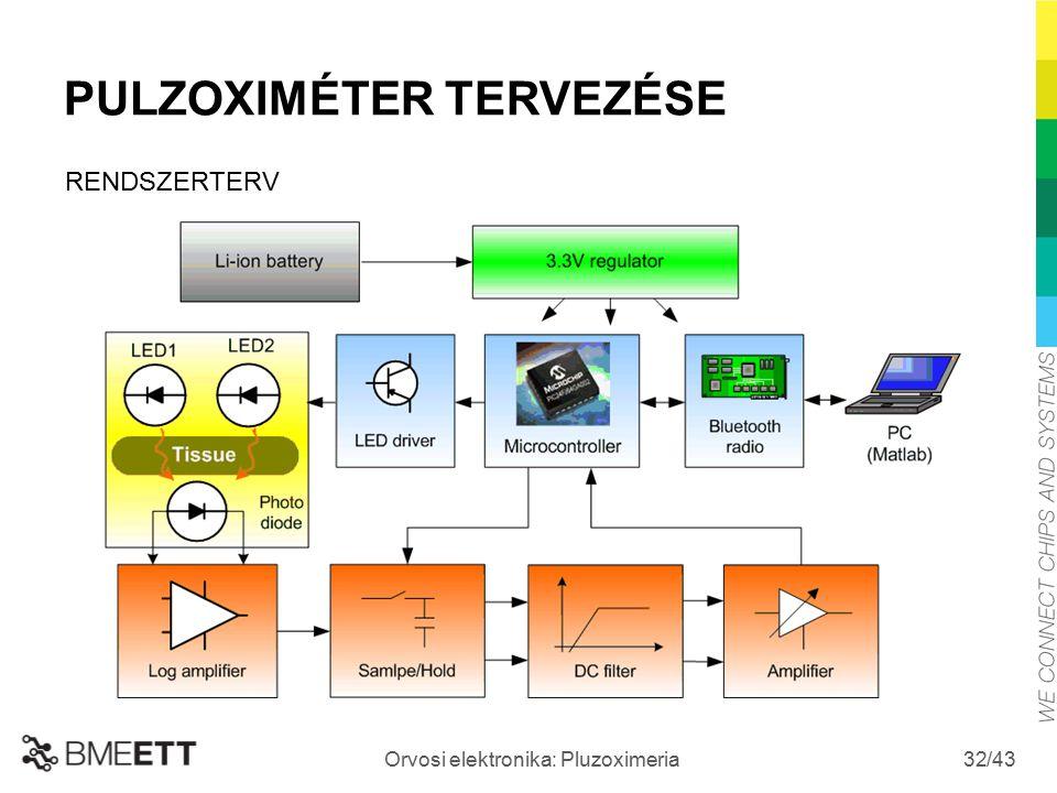 /43 Orvosi elektronika: Pluzoximeria 32 PULZOXIMÉTER TERVEZÉSE RENDSZERTERV