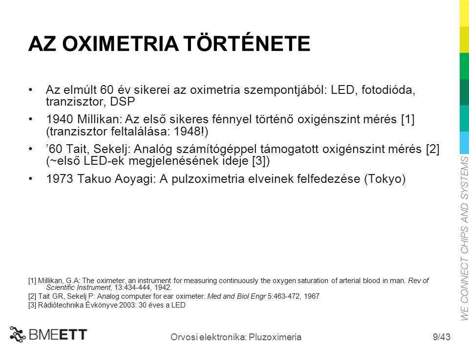/43 Orvosi elektronika: Pluzoximeria 9 AZ OXIMETRIA TÖRTÉNETE Az elmúlt 60 év sikerei az oximetria szempontjából: LED, fotodióda, tranzisztor, DSP 194