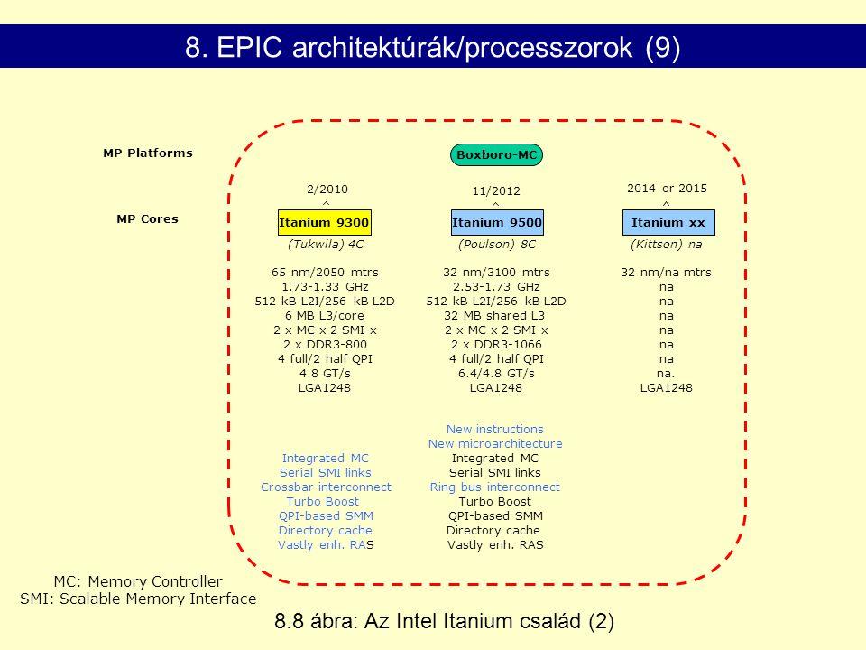 MP Platforms MP Cores Itanium 9500Itanium xxItanium 9300 2014 or 2015 11/2012 2/2010 (Tukwila) 4C(Poulson) 8C(Kittson) na Boxboro-MC 32 nm/3100 mtrs 2