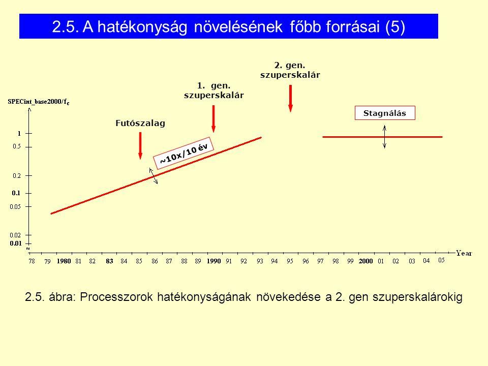 2.5. ábra: Processzorok hatékonyságának növekedése a 2.