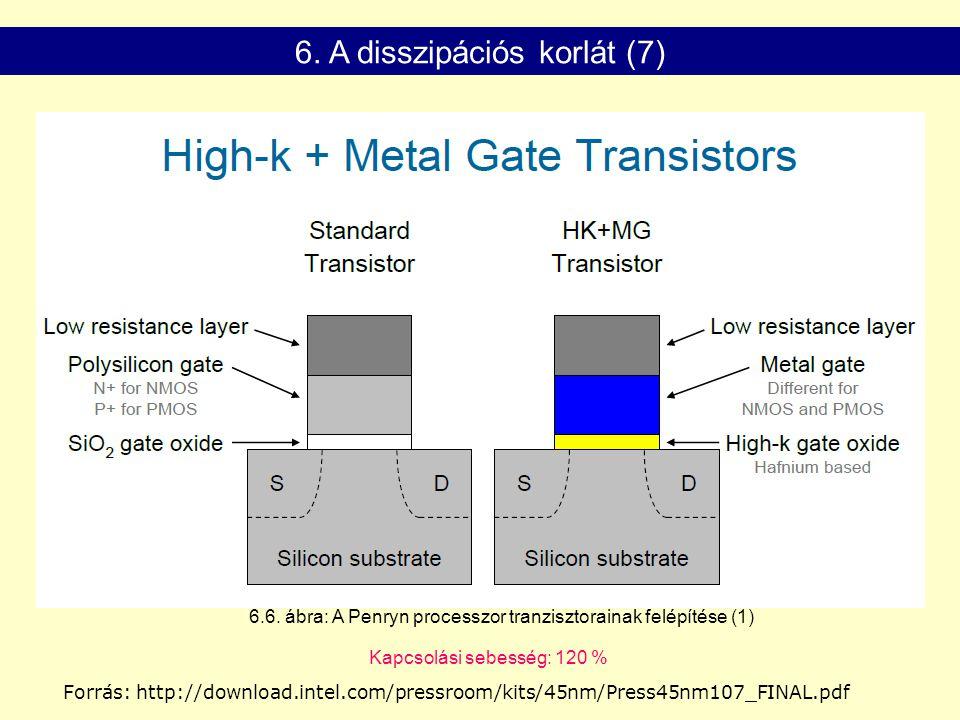 Forrás: http://download.intel.com/pressroom/kits/45nm/Press45nm107_FINAL.pdf 6. A disszipációs korlát (7) Kapcsolási sebesség: 120 % 6.6. ábra: A Penr