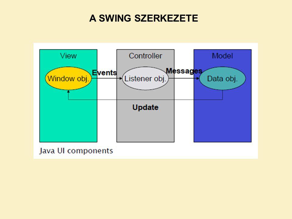 A SWING SZERKEZETE