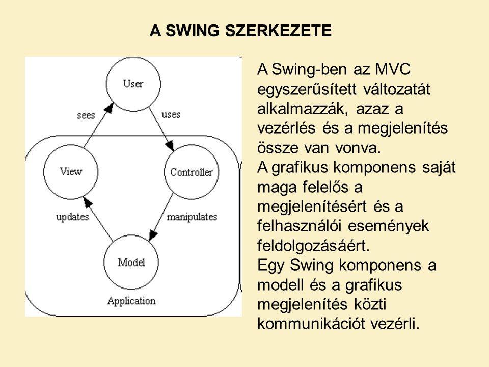 A Swing-ben az MVC egyszerűsített változatát alkalmazzák, azaz a vezérlés és a megjelenítés össze van vonva. A grafikus komponens saját maga felelős a