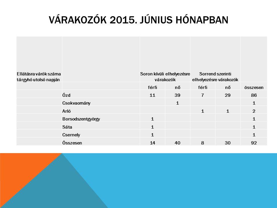 VÁRAKOZÓK 2015. JÚNIUS HÓNAPBAN Ellátásra várók száma tárgyhó utolsó napján Soron kívüli elhelyezésre várakozók Sorrend szerinti elhelyezésre várakozó