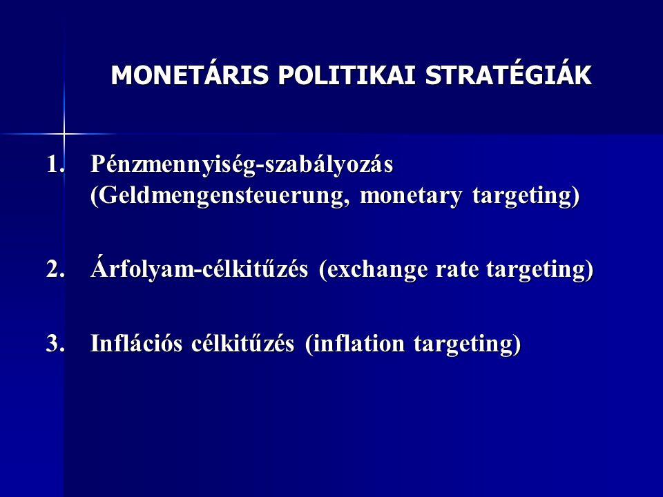 MONETÁRIS POLITIKAI STRATÉGIÁK 1.Pénzmennyiség-szabályozás (Geldmengensteuerung, monetary targeting) 2.Árfolyam-célkitűzés (exchange rate targeting) 3.Inflációs célkitűzés (inflation targeting)