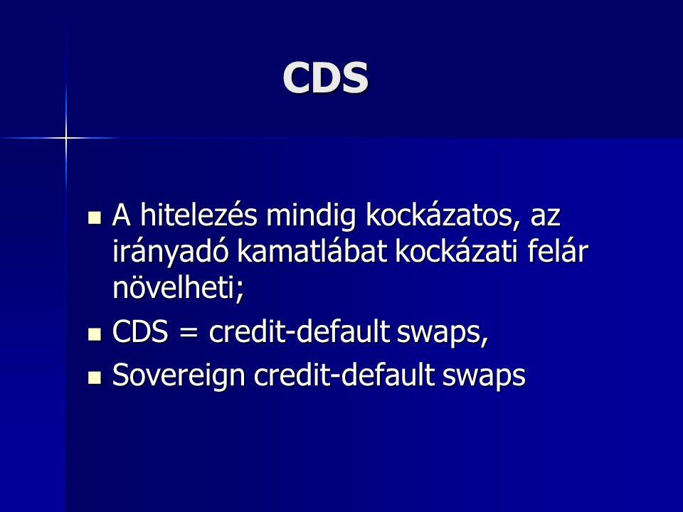 CDS CDS A hitelezés mindig kockázatos, az irányadó kamatlábat kockázati felár növelheti; A hitelezés mindig kockázatos, az irányadó kamatlábat kockázati felár növelheti; CDS = credit-default swaps, CDS = credit-default swaps, Sovereign credit-default swaps Sovereign credit-default swaps