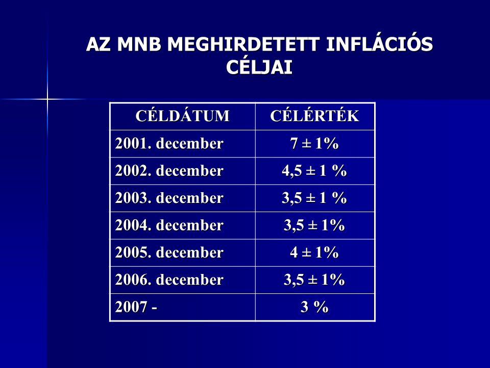 AZ MNB MEGHIRDETETT INFLÁCIÓS CÉLJAI CÉLDÁTUMCÉLÉRTÉK 2001. december 7 ± 1% 2002. december 4,5 ± 1 % 2003. december 3,5 ± 1 % 2004. december 3,5 ± 1%
