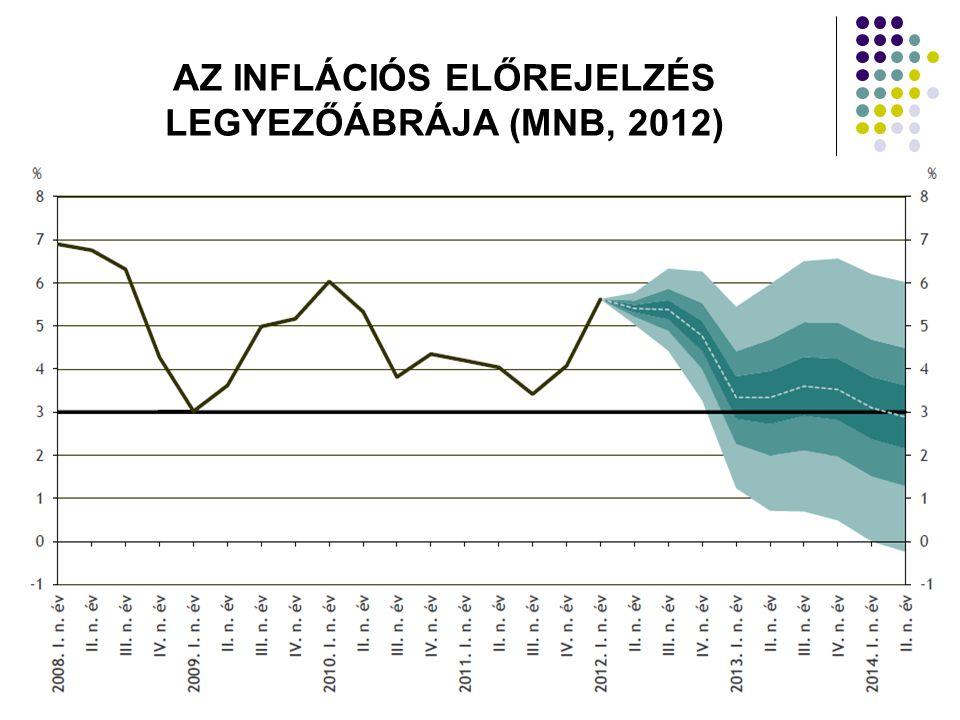 AZ INFLÁCIÓS ELŐREJELZÉS LEGYEZŐÁBRÁJA (MNB, 2012)