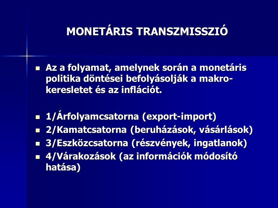 MONETÁRIS TRANSZMISSZIÓ Az a folyamat, amelynek során a monetáris politika döntései befolyásolják a makro- keresletet és az inflációt. Az a folyamat,