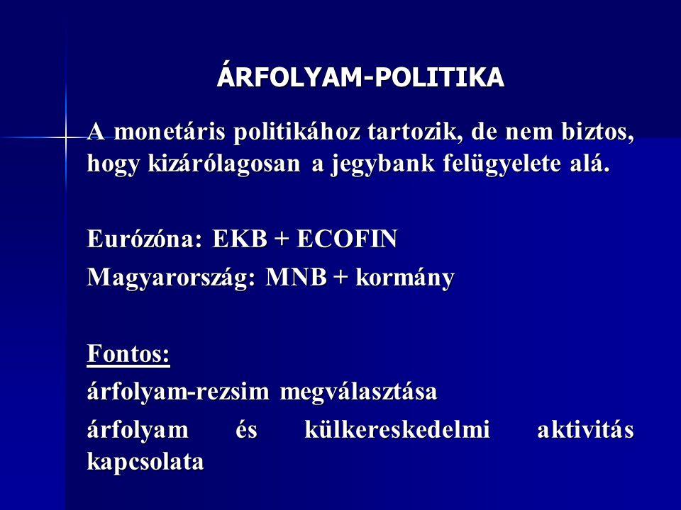 ÁRFOLYAM-POLITIKA A monetáris politikához tartozik, de nem biztos, hogy kizárólagosan a jegybank felügyelete alá. Eurózóna: EKB + ECOFIN Magyarország: