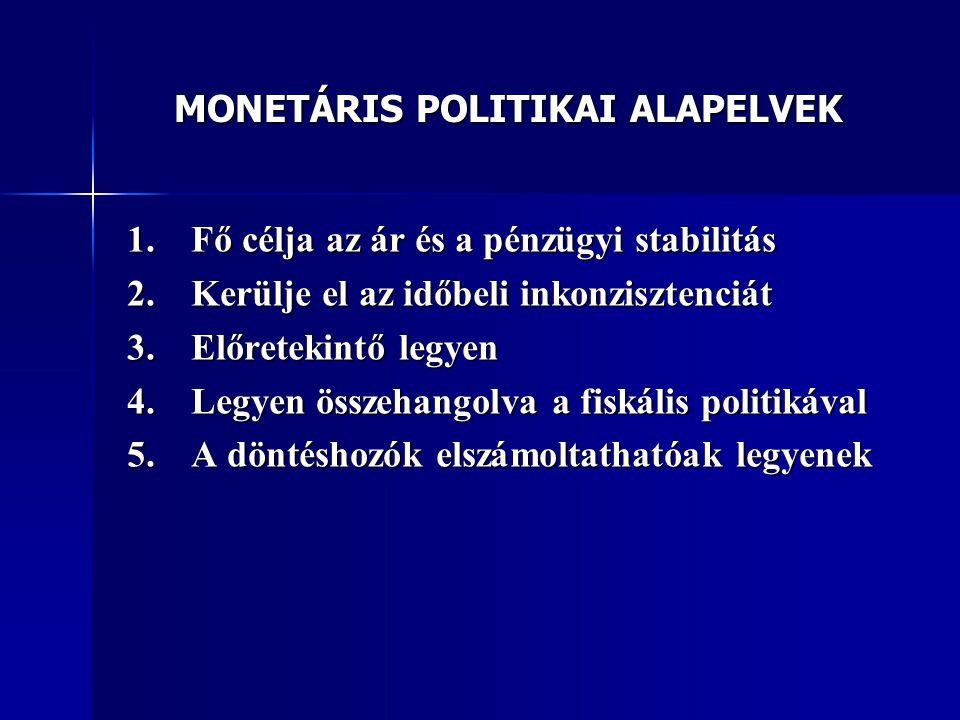 MONETÁRIS POLITIKAI ALAPELVEK 1.Fő célja az ár és a pénzügyi stabilitás 2.Kerülje el az időbeli inkonzisztenciát 3.Előretekintő legyen 4.Legyen összeh