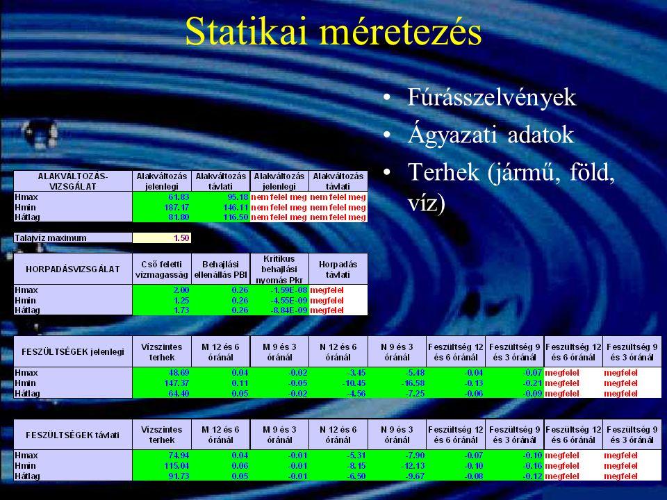 Statikai méretezés Fúrásszelvények Ágyazati adatok Terhek (jármű, föld, víz)