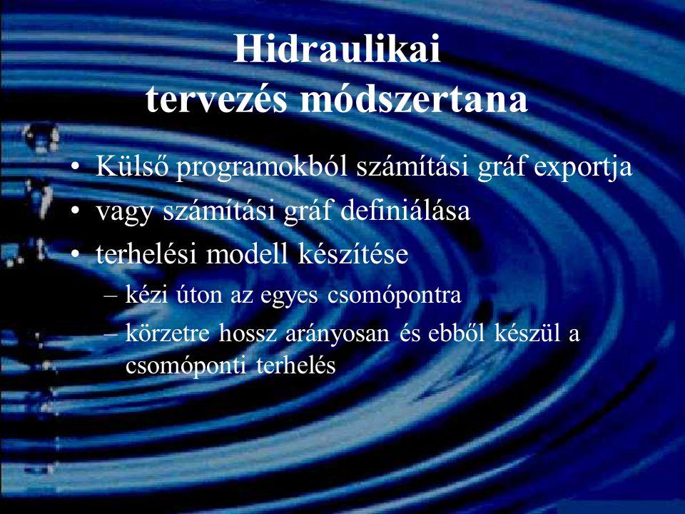 Hidraulikai tervezés módszertana Külső programokból magassági nyomvonal exportálása vagy magassági nyomvonal megadása méretezés maximum terhelések alapján –burkoló felszíngörbe számítása –tartalék kapacitás beállítása (teltségi maximum beállítása)