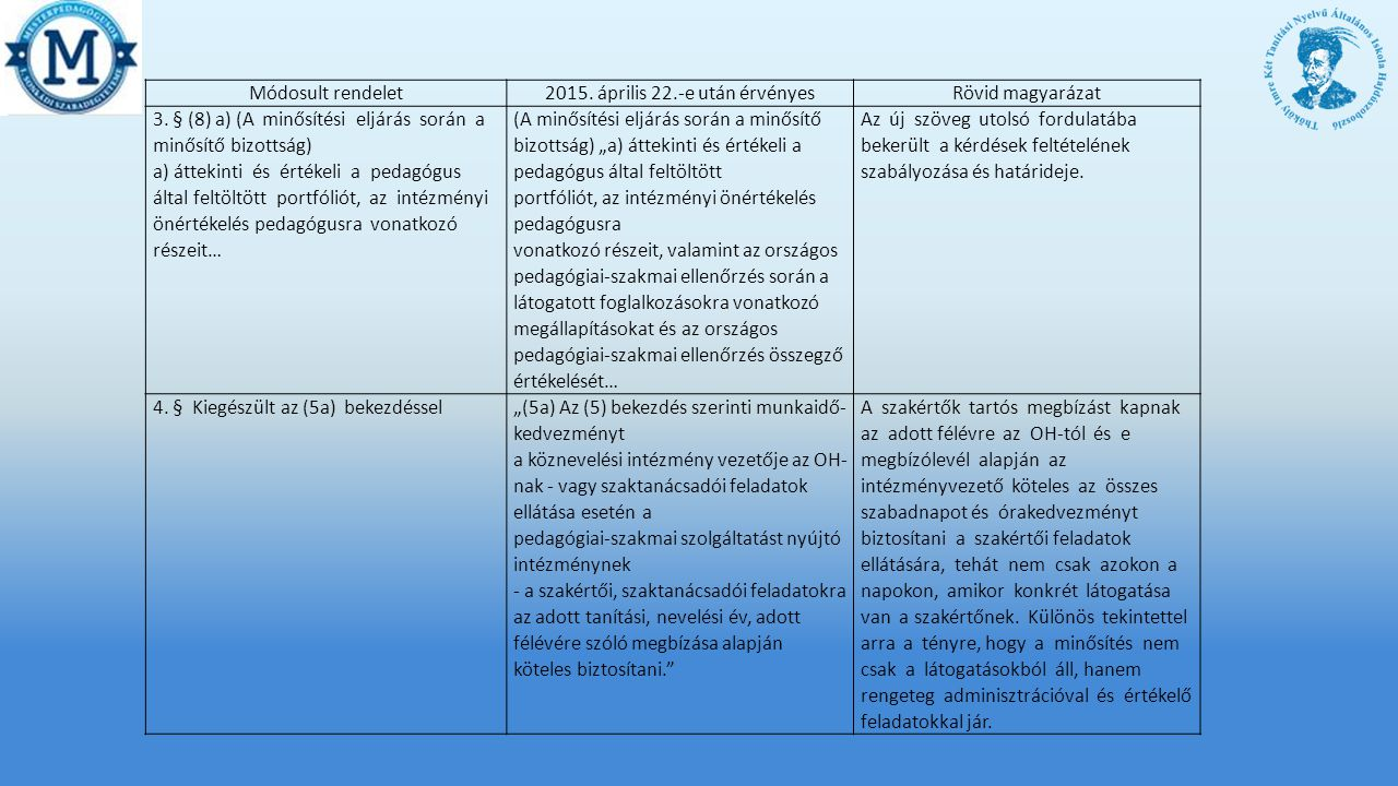 Módosult rendelet2015.április 22.-e után érvényesRövid magyarázat 3.