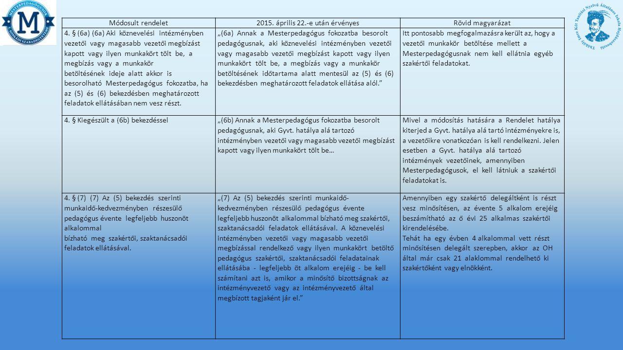 Módosult rendelet2015.április 22.-e után érvényesRövid magyarázat 4.