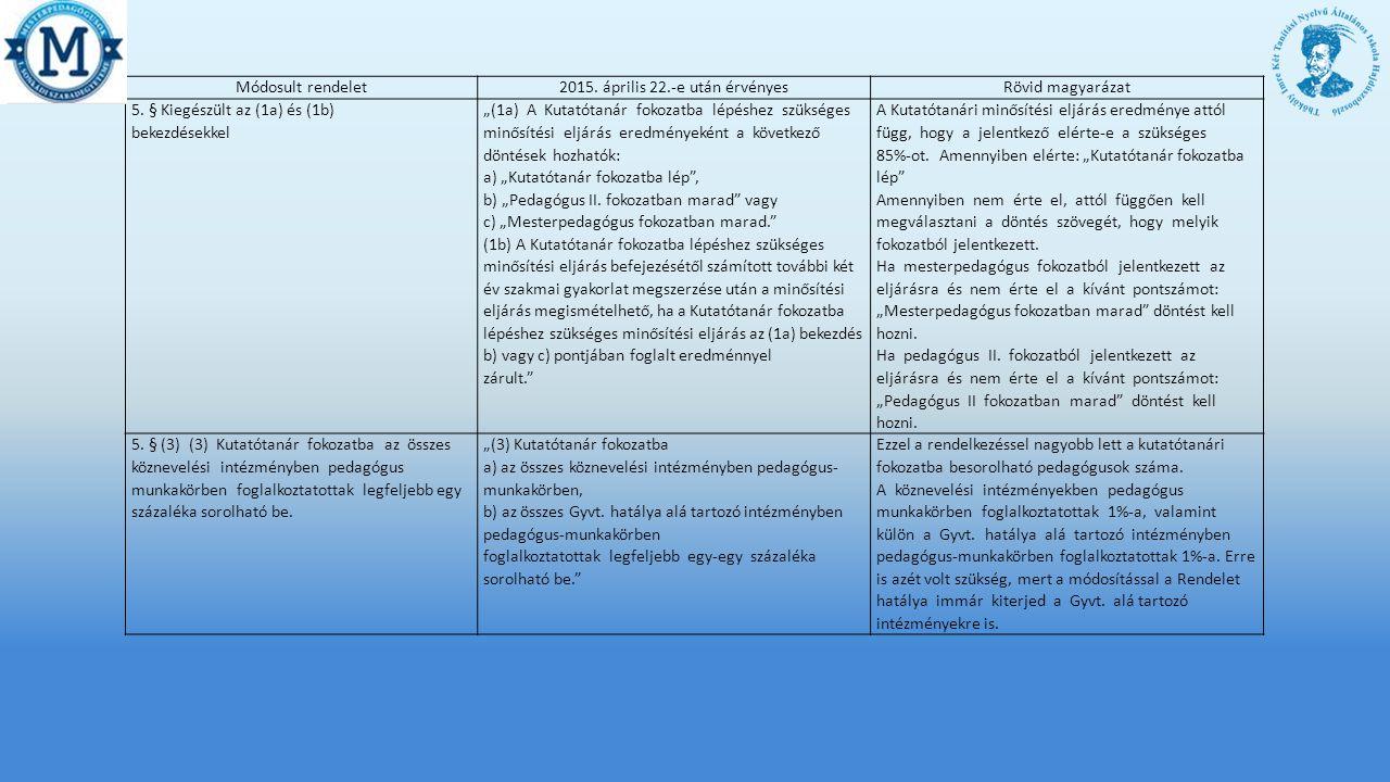 Módosult rendelet2015.április 22.-e után érvényesRövid magyarázat 5.