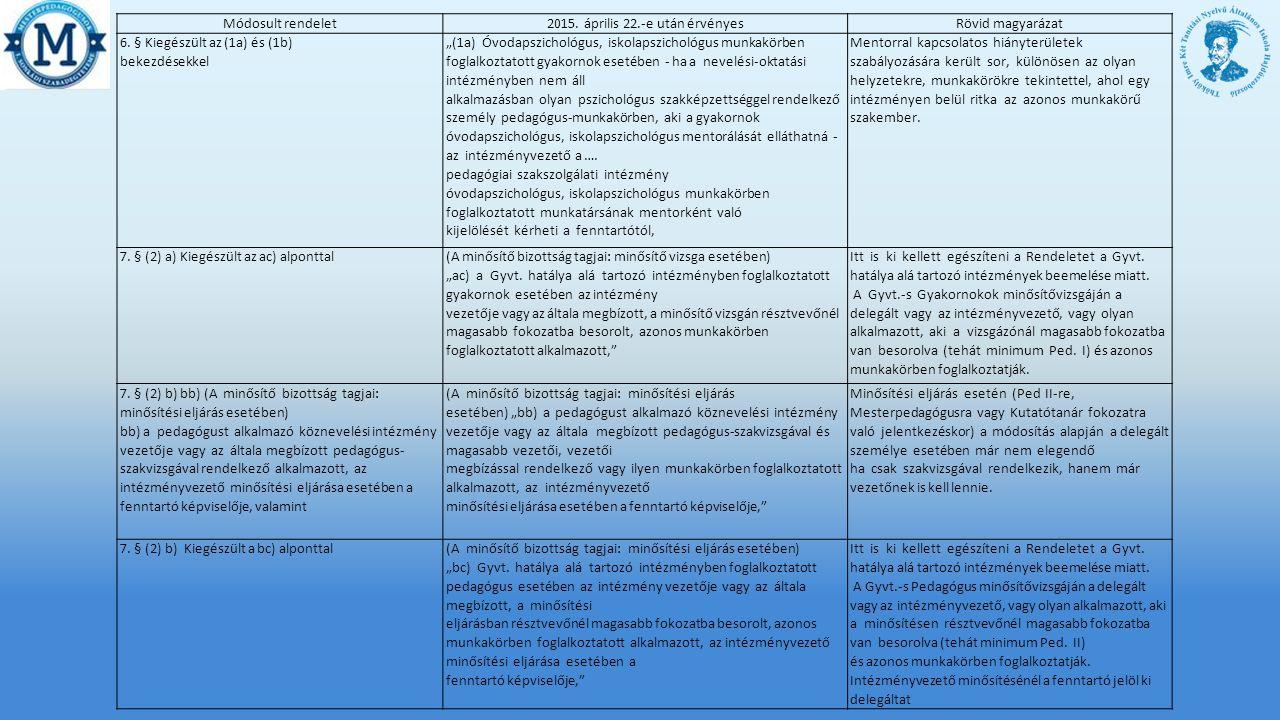 Módosult rendelet2015.április 22.-e után érvényesRövid magyarázat 6.