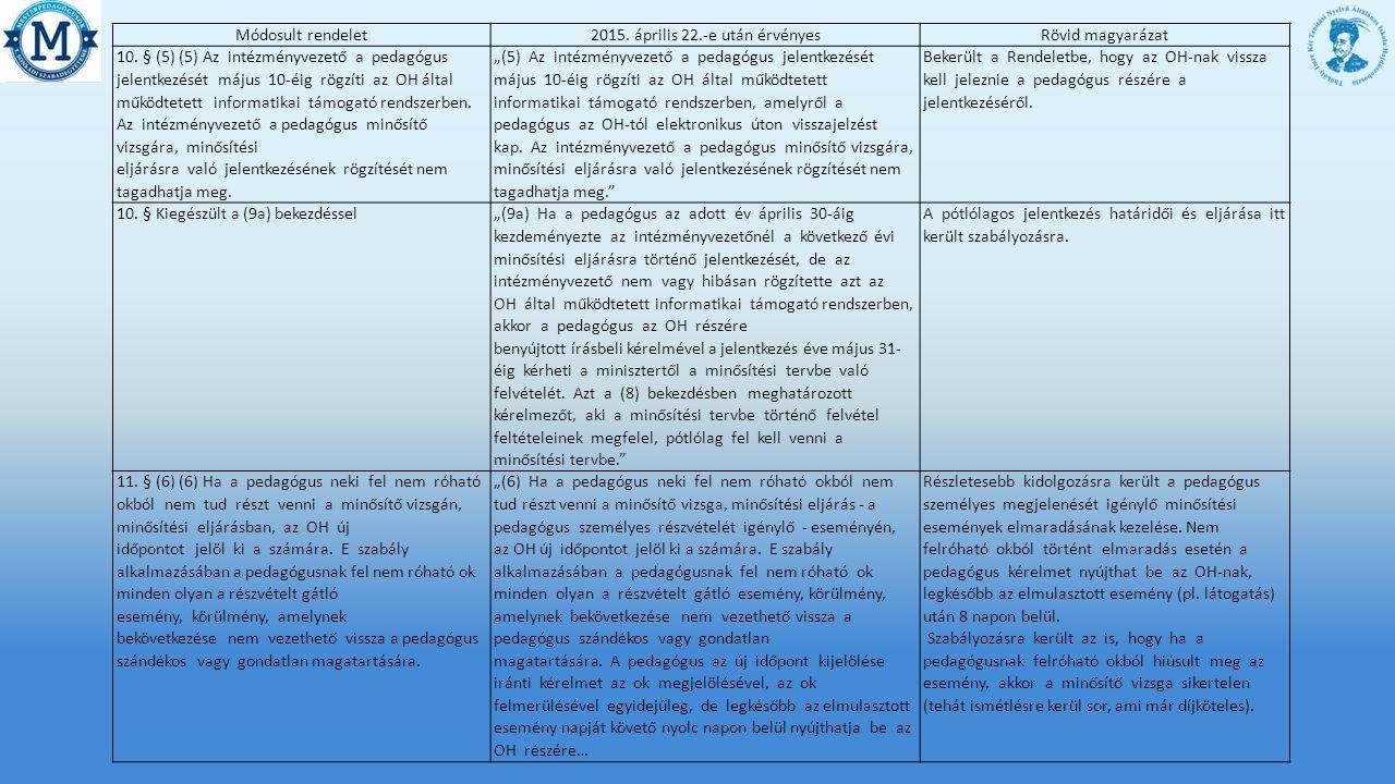 Módosult rendelet2015.április 22.-e után érvényesRövid magyarázat 10.