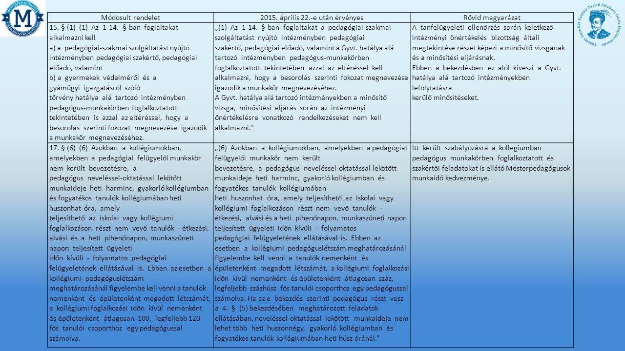 Módosult rendelet2015.április 22.-e után érvényesRövid magyarázat 15.