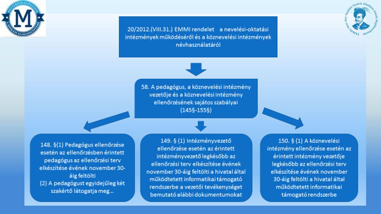 Változás 20/2012.(VIII. 31.) Korm. rendelet 2015.