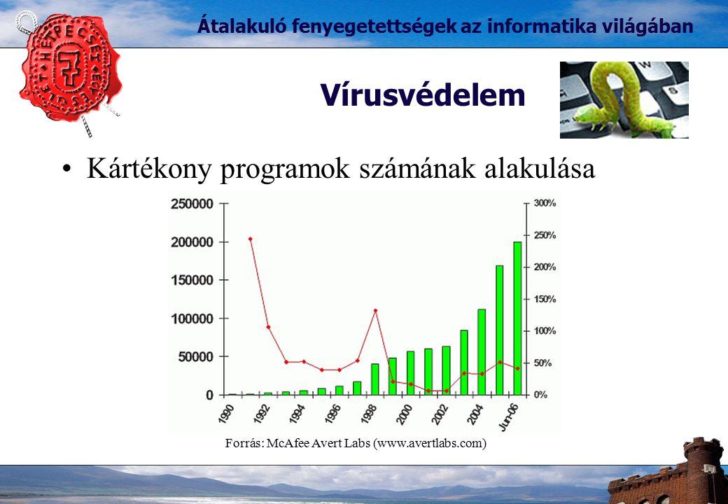 Kártékony programok számának alakulása Vírusvédelem Átalakuló fenyegetettségek az informatika világában Forrás: McAfee Avert Labs (www.avertlabs.com)