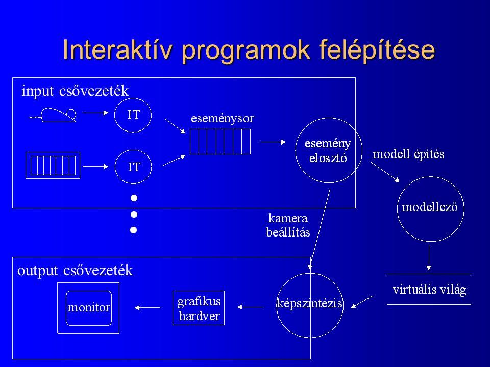 Interaktív programok felépítése input csővezeték output csővezeték