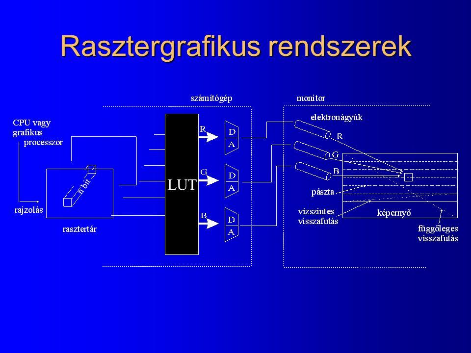 Rasztergrafikus rendszerek LUT