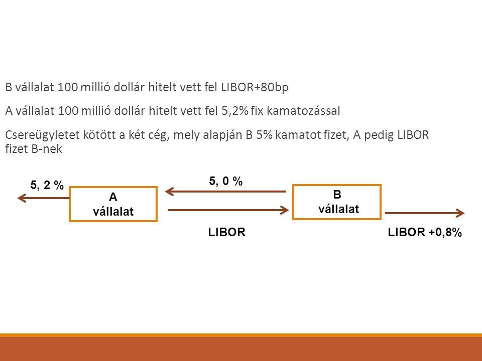 B vállalat 100 millió dollár hitelt vett fel LIBOR+80bp A vállalat 100 millió dollár hitelt vett fel 5,2% fix kamatozással Csereügyletet kötött a két