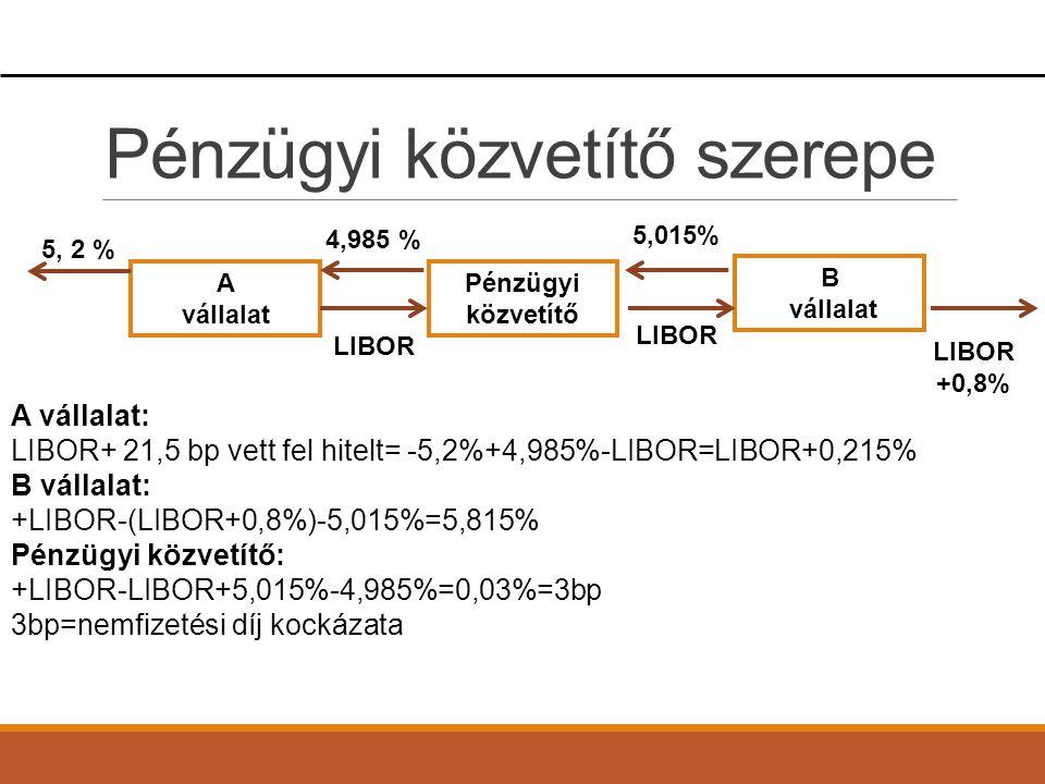 Pénzügyi közvetítő szerepe A vállalat B vállalat Pénzügyi közvetítő 4,985 % LIBOR LIBOR +0,8% 5, 2 % LIBOR 5,015% A vállalat: LIBOR+ 21,5 bp vett fel