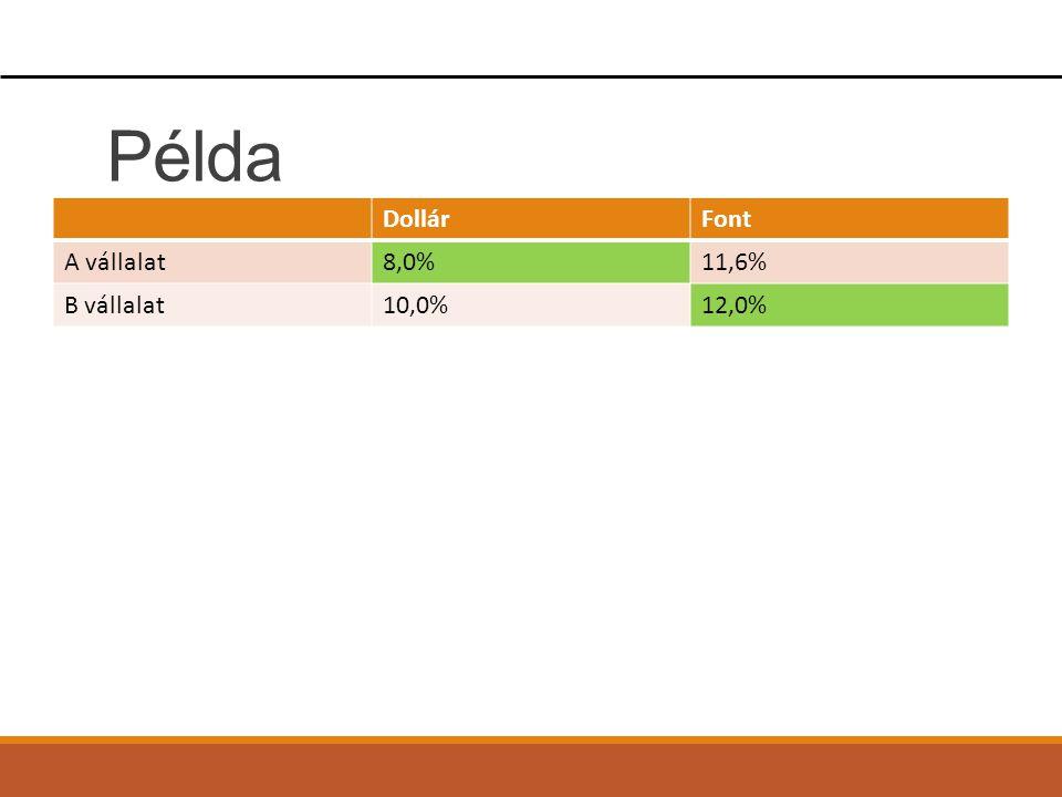 Példa DollárFont A vállalat8,0%11,6% B vállalat10,0%12,0%