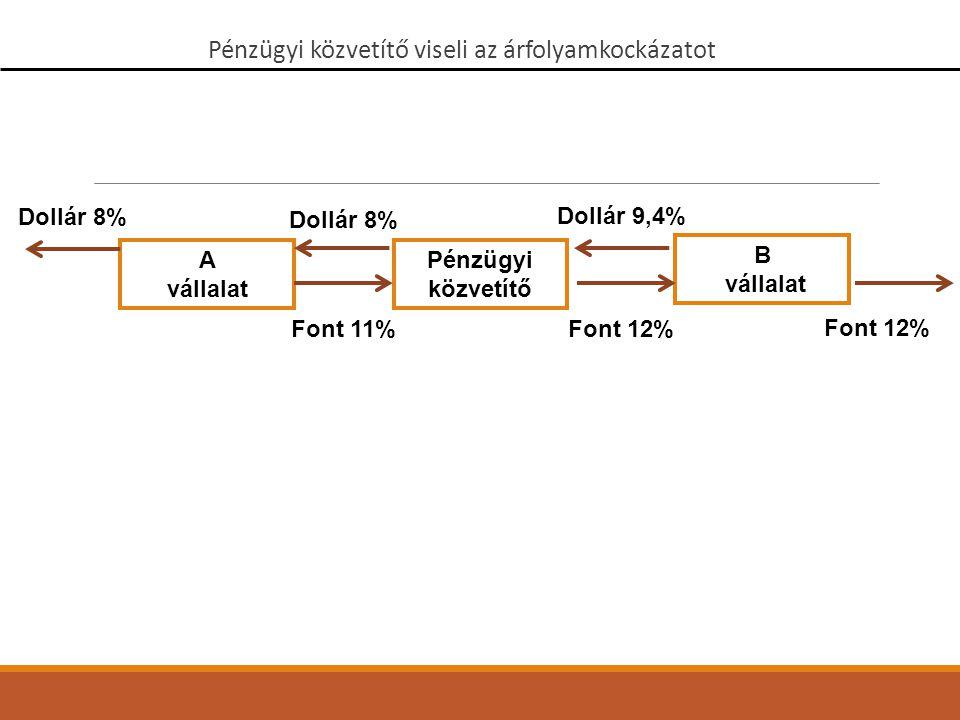 A vállalat B vállalat Pénzügyi közvetítő Dollár 8% Font 12% Dollár 8% Font 11% Dollár 9,4% Pénzügyi közvetítő viseli az árfolyamkockázatot