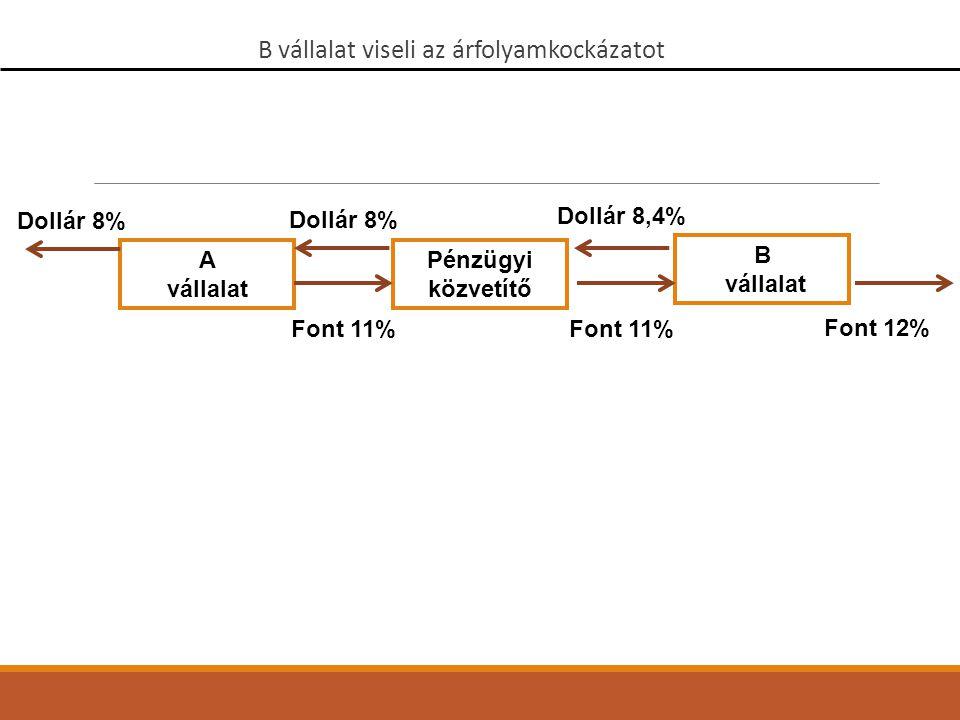A vállalat B vállalat Pénzügyi közvetítő Dollár 8% Font 11% Font 12% Dollár 8% Font 11% Dollár 8,4% B vállalat viseli az árfolyamkockázatot