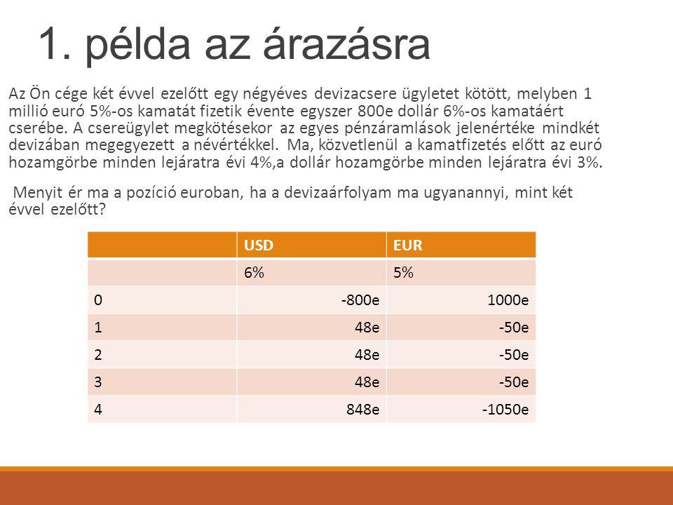 1. példa az árazásra Az Ön cége két évvel ezelőtt egy négyéves devizacsere ügyletet kötött, melyben 1 millió euró 5%-os kamatát fizetik évente egyszer