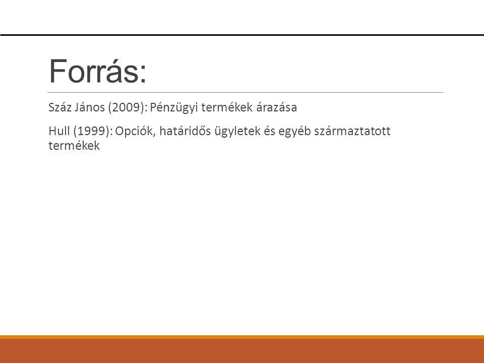 Forrás: Száz János (2009): Pénzügyi termékek árazása Hull (1999): Opciók, határidős ügyletek és egyéb származtatott termékek