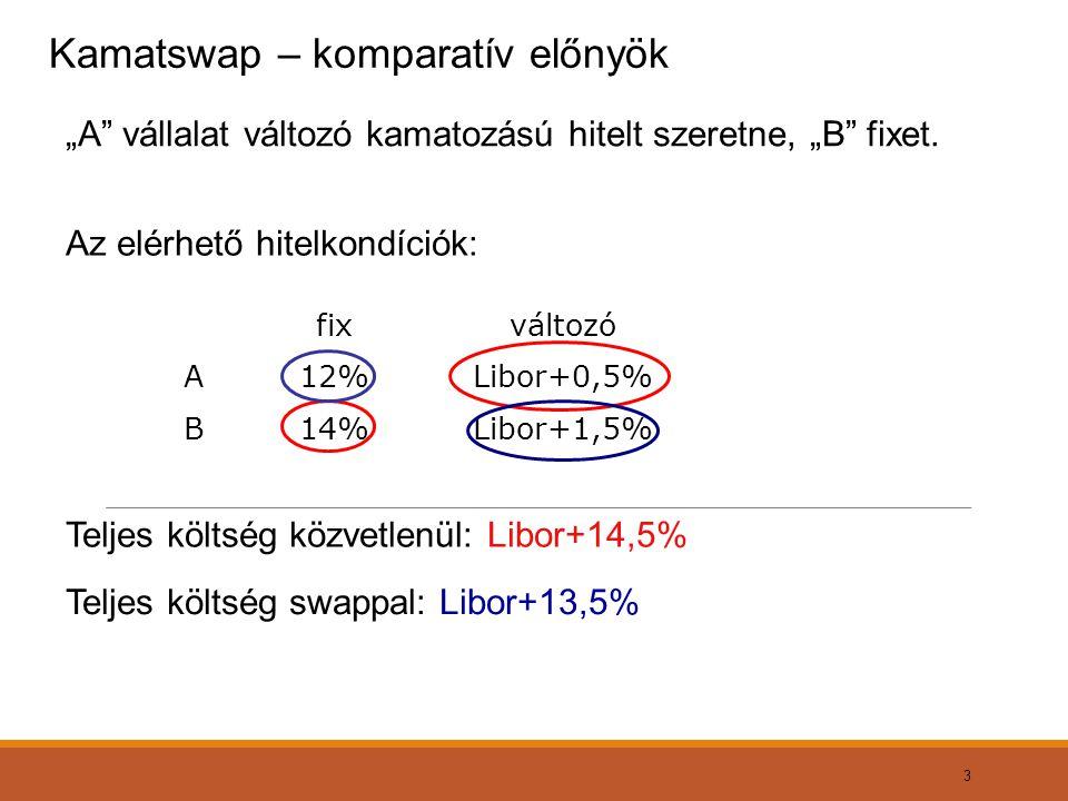 """3 Kamatswap – komparatív előnyök """"A"""" vállalat változó kamatozású hitelt szeretne, """"B"""" fixet. Teljes költség közvetlenül: Libor+14,5% Teljes költség sw"""