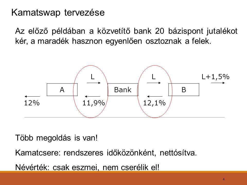 4 Kamatswap tervezése Az előző példában a közvetítő bank 20 bázispont jutalékot kér, a maradék hasznon egyenlően osztoznak a felek. Több megoldás is v
