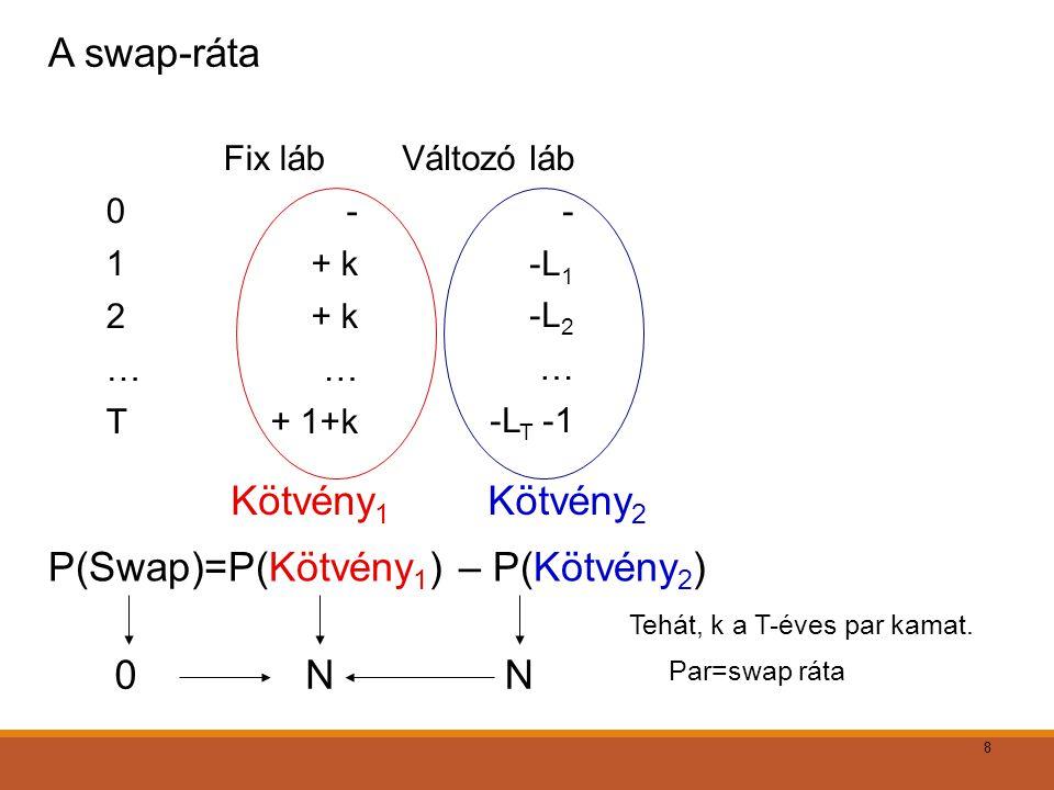 8 Kötvény 1 Fix lábVáltozó láb 0-- 1+ k-L 1 2+ k-L 2 ……… T+ 1+k-L T -1 Kötvény 2 P(Swap)=P(Kötvény 1 ) – P(Kötvény 2 ) 0NN Tehát, k a T-éves par kamat