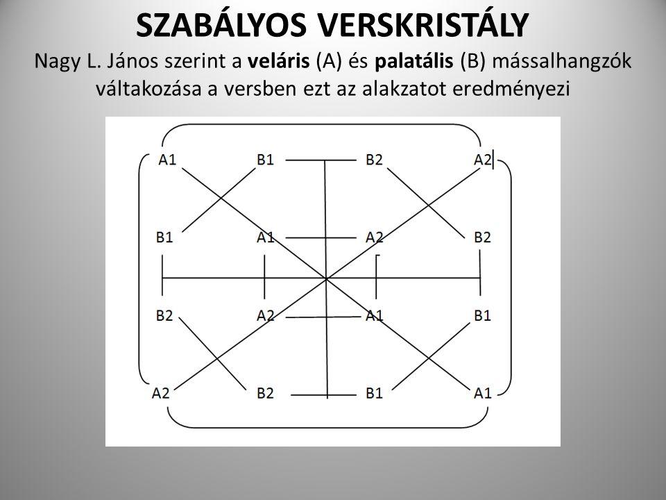 SZABÁLYOS VERSKRISTÁLY Nagy L. János szerint a veláris (A) és palatális (B) mássalhangzók váltakozása a versben ezt az alakzatot eredményezi