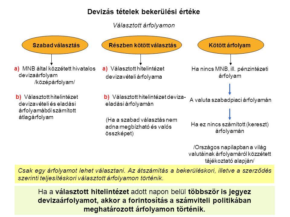 Devizás tételek bekerülési értéke Választott árfolyamon Szabad választásRészben kötött választásKötött árfolyam a) MNB által közzétett hivatalos deviz