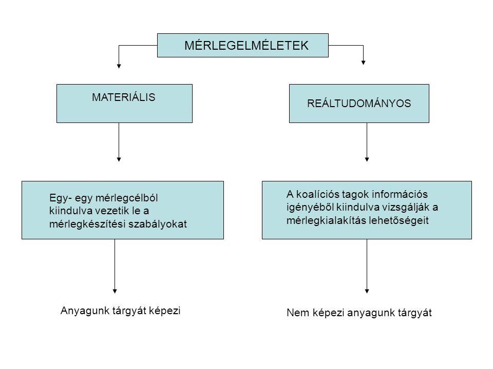 MATERIÁLIS MÉRLEGELMÉLETEK REÁLTUDOMÁNYOS Egy- egy mérlegcélból kiindulva vezetik le a mérlegkészítési szabályokat A koalíciós tagok információs igény