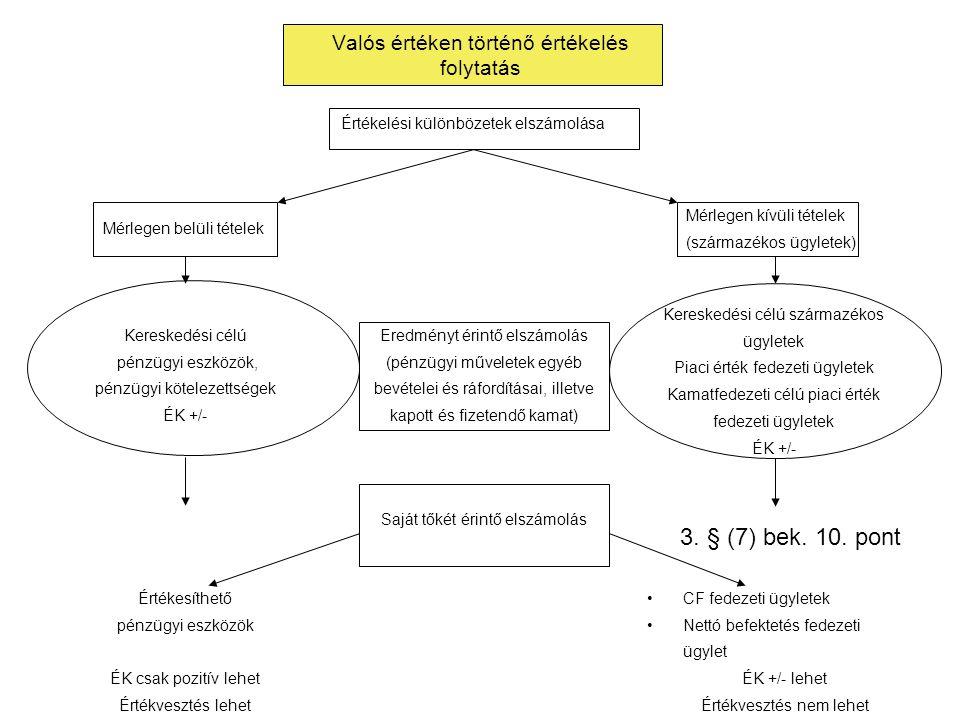 Valós értéken történő értékelés folytatás Értékelési különbözetek elszámolása Mérlegen belüli tételek Mérlegen kívüli tételek (származékos ügyletek) E