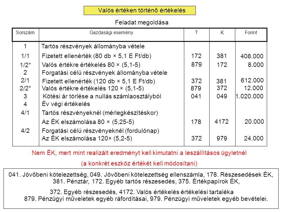 Valós értéken történő értékelés Feladat megoldása SorszámGazdasági eseményTKForint 1Tartós részvények állományba vétele 1/1 Fizetett ellenérték (80 db