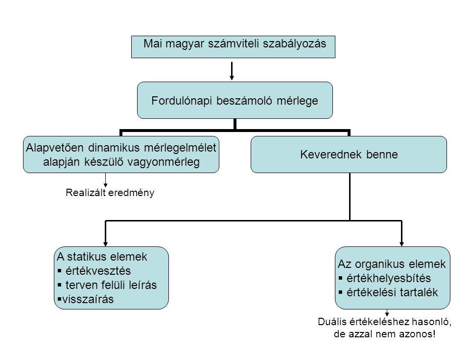 Mai magyar számviteli szabályozás Fordulónapi beszámoló mérlege Alapvetően dinamikus mérlegelmélet alapján készülő vagyonmérleg Keverednek benne A sta