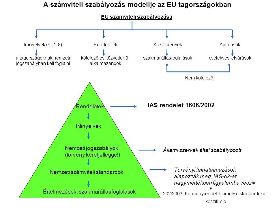 A számviteli szabályozás modellje az EU tagországokban EU számviteli szabályozása Irányelvek (4, 7, 8) a tagországoknak nemzeti jogszabályban kell fog