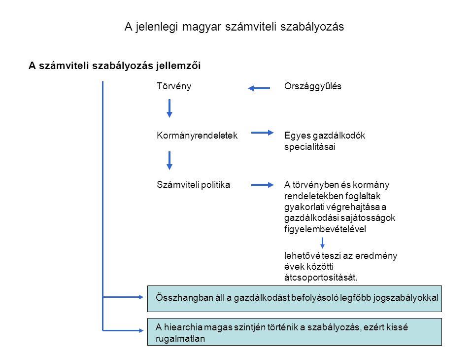 A jelenlegi magyar számviteli szabályozás A számviteli szabályozás jellemzői TörvényOrszággyűlés KormányrendeletekEgyes gazdálkodók specialitásai Szám