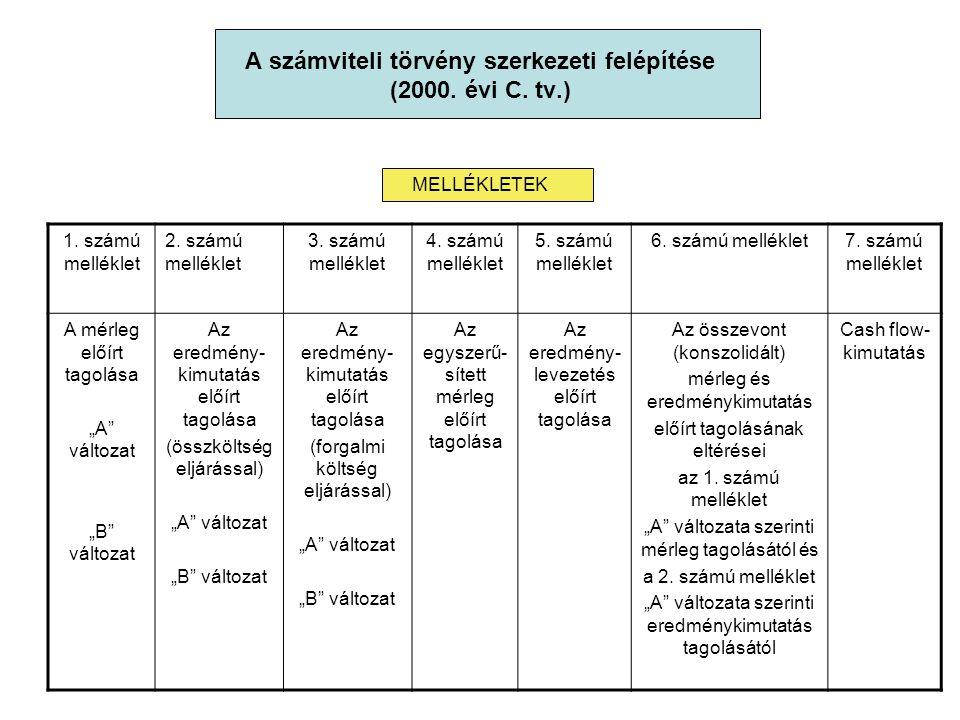 A számviteli törvény szerkezeti felépítése (2000. évi C. tv.) MELLÉKLETEK 1. számú melléklet 2. számú melléklet 3. számú melléklet 4. számú melléklet